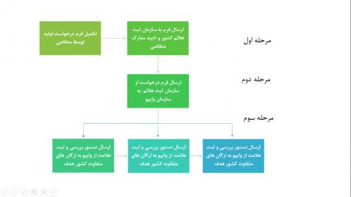 مراحل ثبت درخواست در سیستم ثبت مادرید
