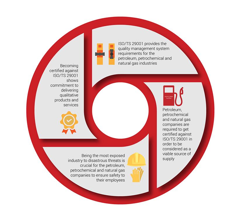 استاندارد ISO TS 29001 گواهینامه مدیریت کیفیت