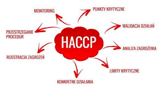 دریافت مجوز بهداشت HACCP